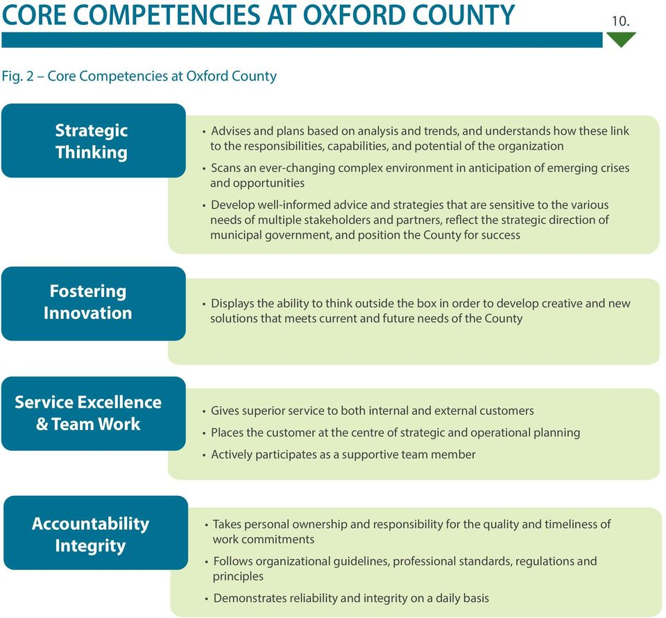 strategies that are sensitive to the various needs of multiple stakeholders and partners, reflect the strategic direction of municipal government, and position the County for success Fostering