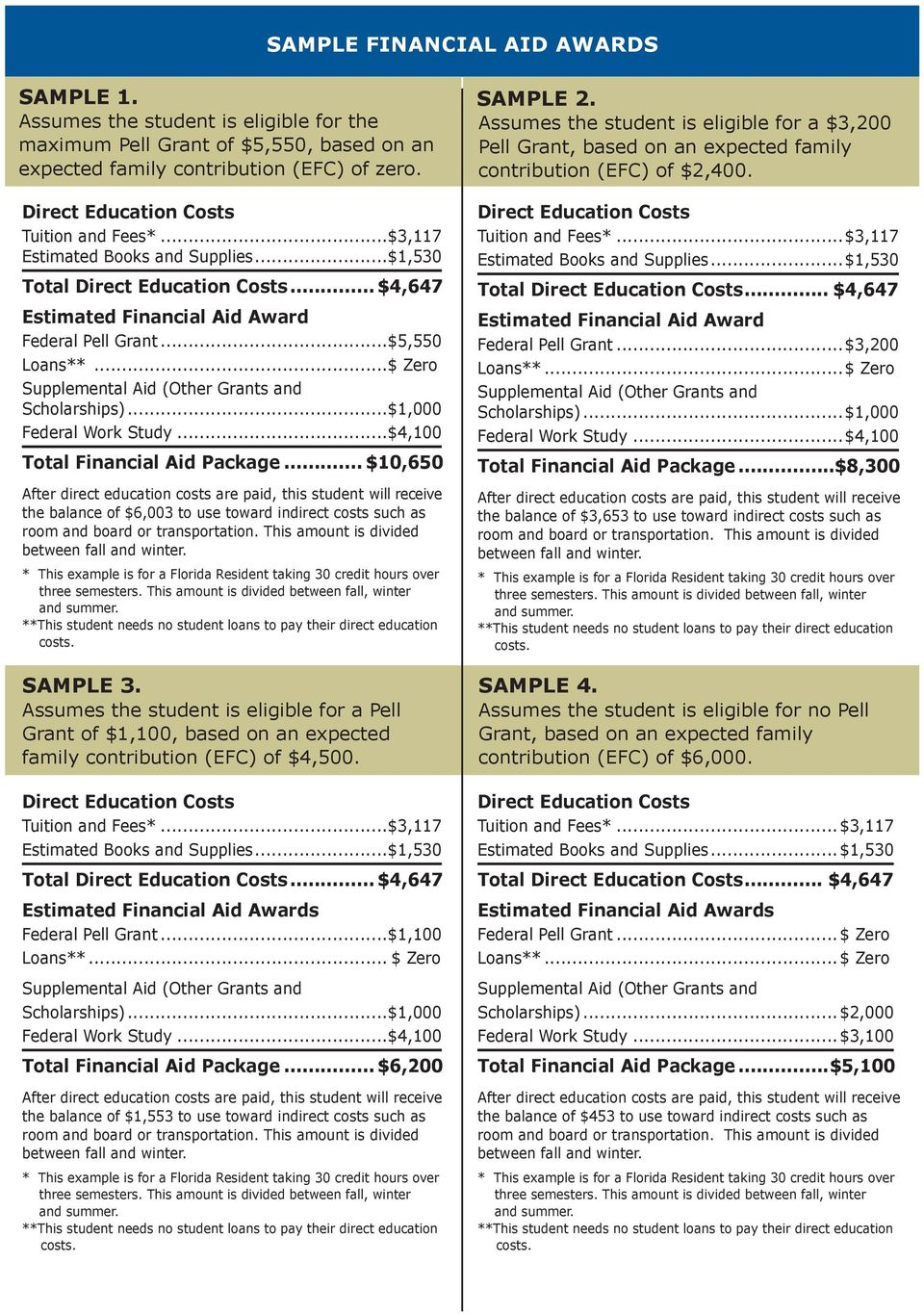 ..$4,100 Total Financial Aid Package... $10,650 the balance of $6,003 to use toward indirect costs such as SAMPLE 3.