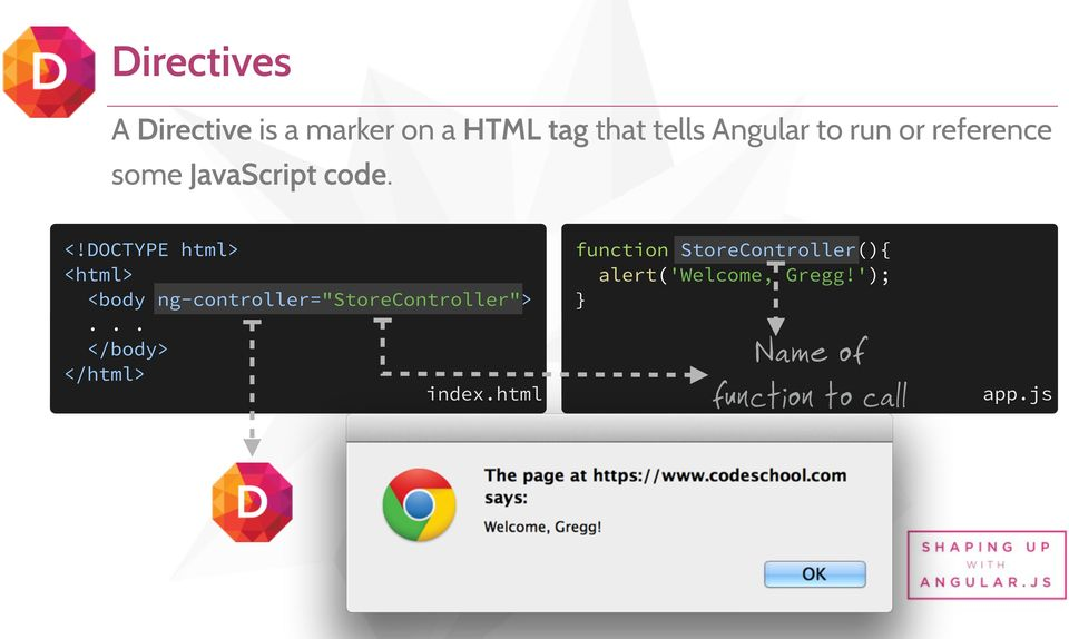 "DOCTYPE html> <html> <body ng-controller=""storecontroller"">."