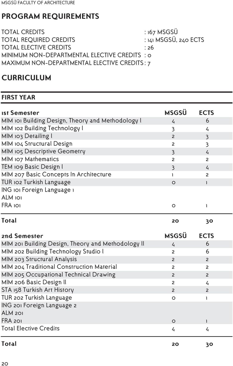 2 3 MIM 104 Structural Design 2 3 MIM 105 Descriptive Geometry 3 4 MIM 107 Mathematics 2 2 TEM 109 Basic Design l 3 4 MIM 207 Basic Concepts In Architecture 1 2 TUR 102 Turkish Language 0 1 ING 101