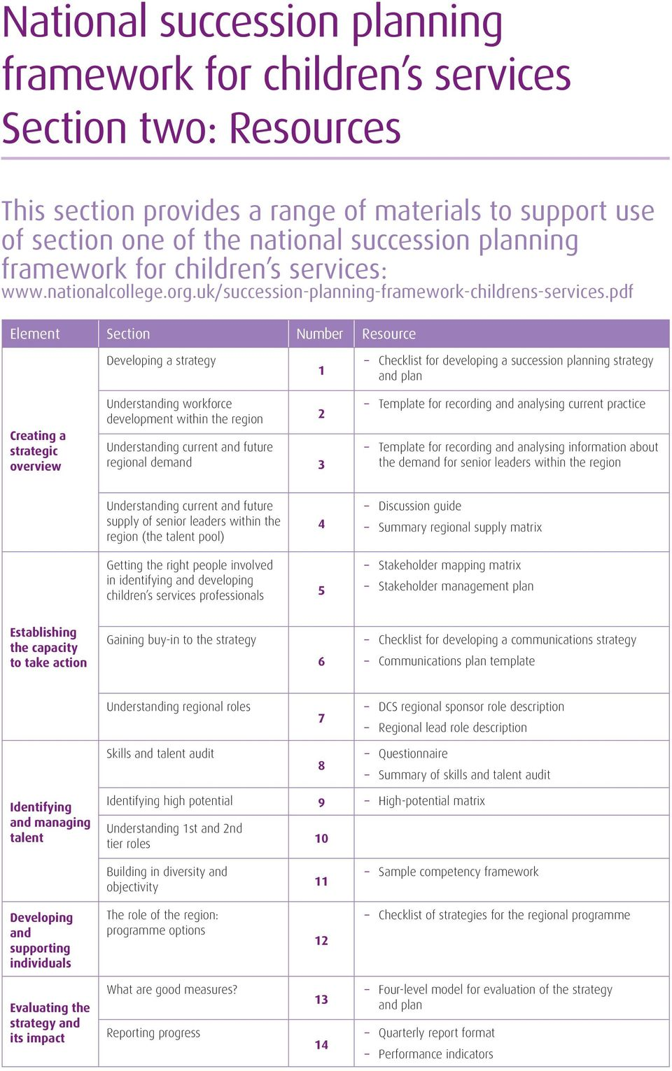 pdf Element Section Number Resource Developing a strategy 1 Checklist for developing a succession planning strategy and plan Creating a strategic overview Understanding workforce development within