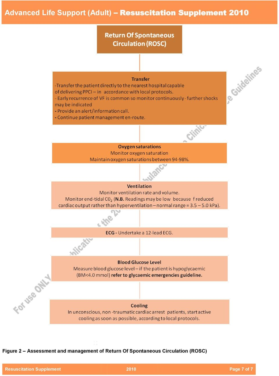 management of Return Of Spontaneous