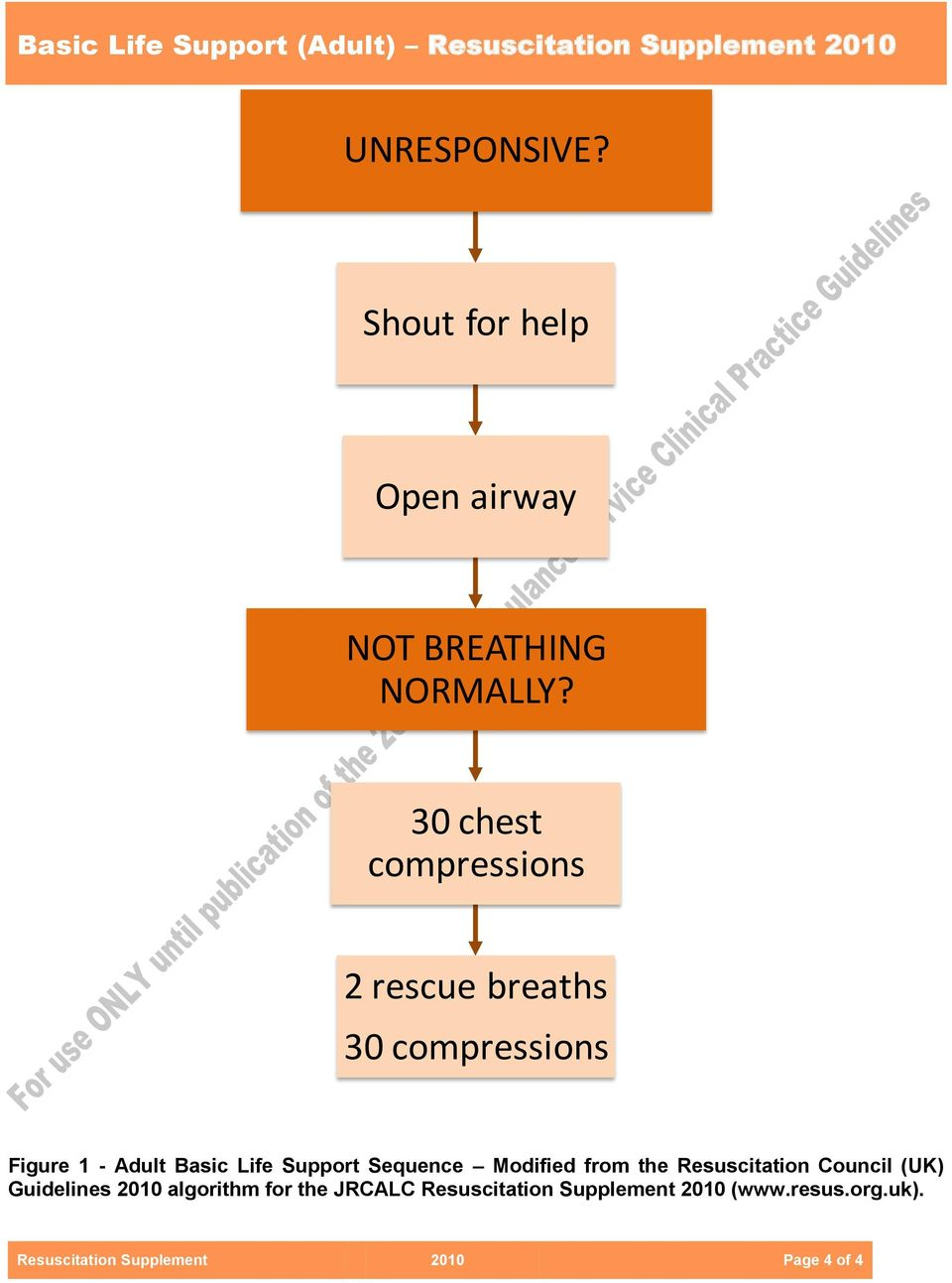 30 chest compressions 2 rescue breaths 30 compressions Figure 1 - Adult Basic Life Support Sequence