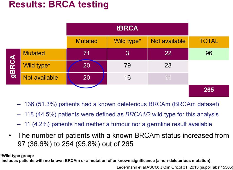2%) patients had neither a tumour nor a germline result available The number of patients with a known BRCAm status increased from 97 (36.6%) to 254 (95.