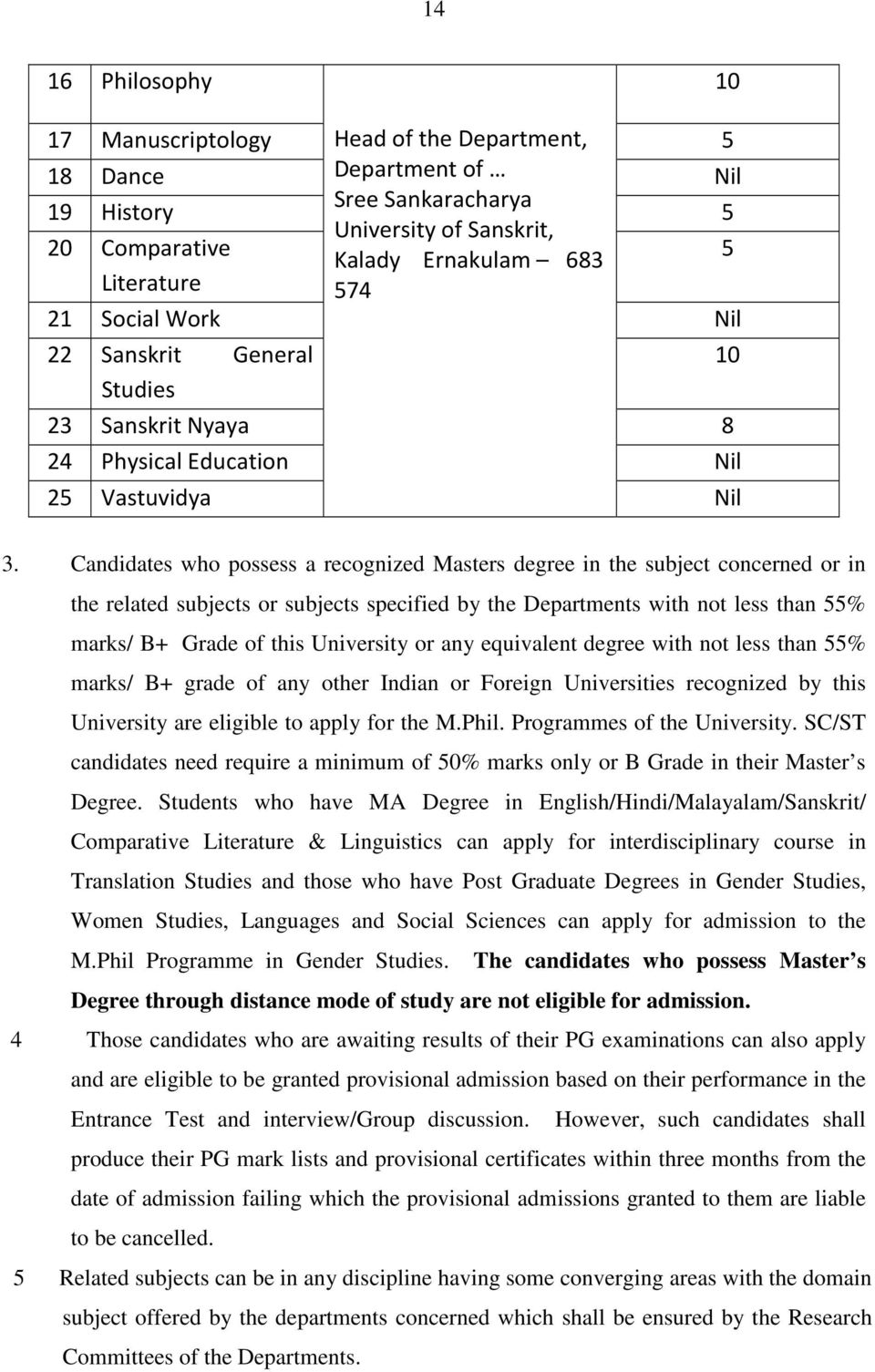 Candidates who possess a recognized Masters degree in the subject concerned or in the related subjects or subjects specified by the Departments with not less than 55% marks/ B+ Grade of this