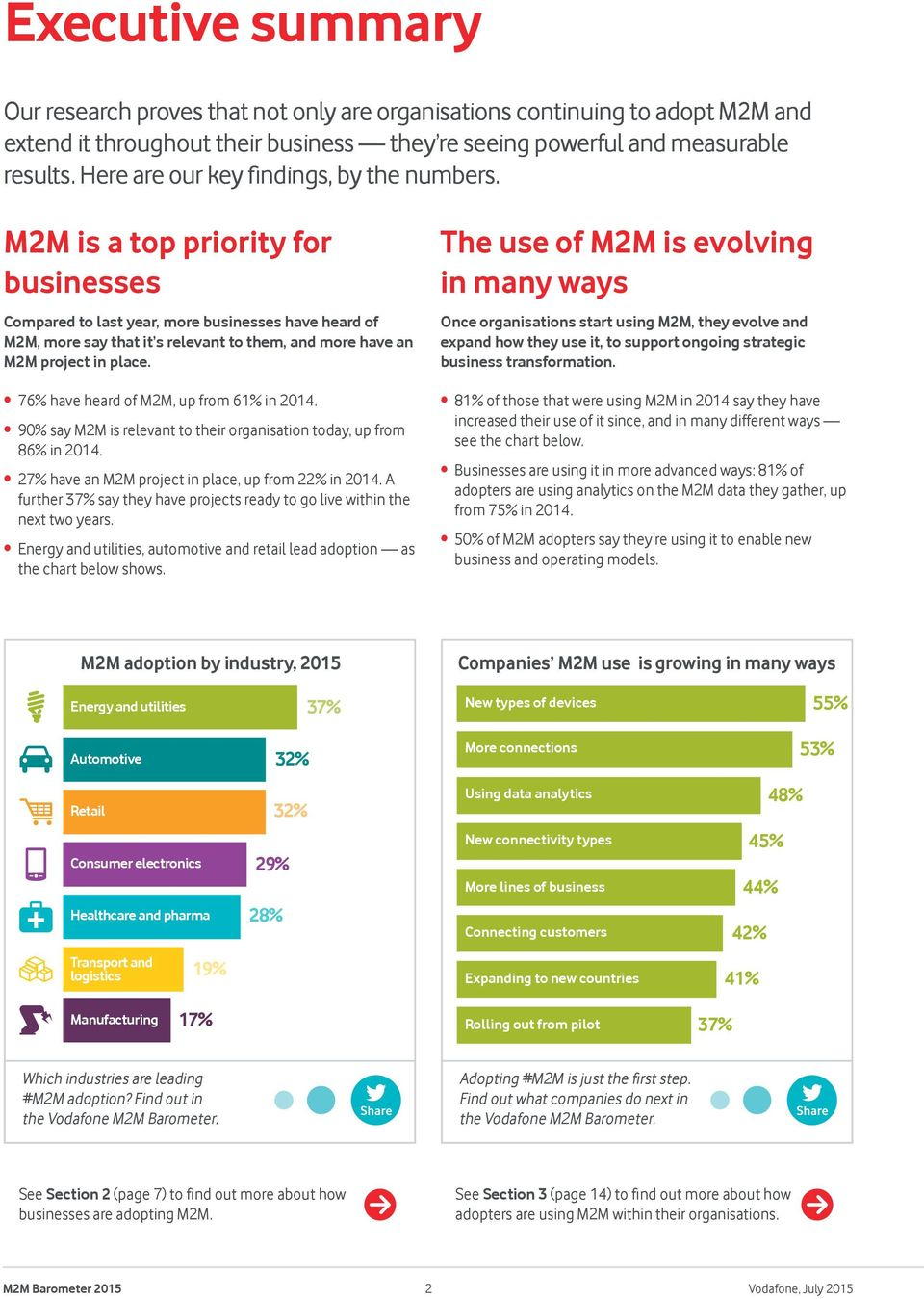M2M is a top priority for businesses Compared to last year, more businesses have heard of M2M, more say that it s relevant to them, and more have an M2M project in place.