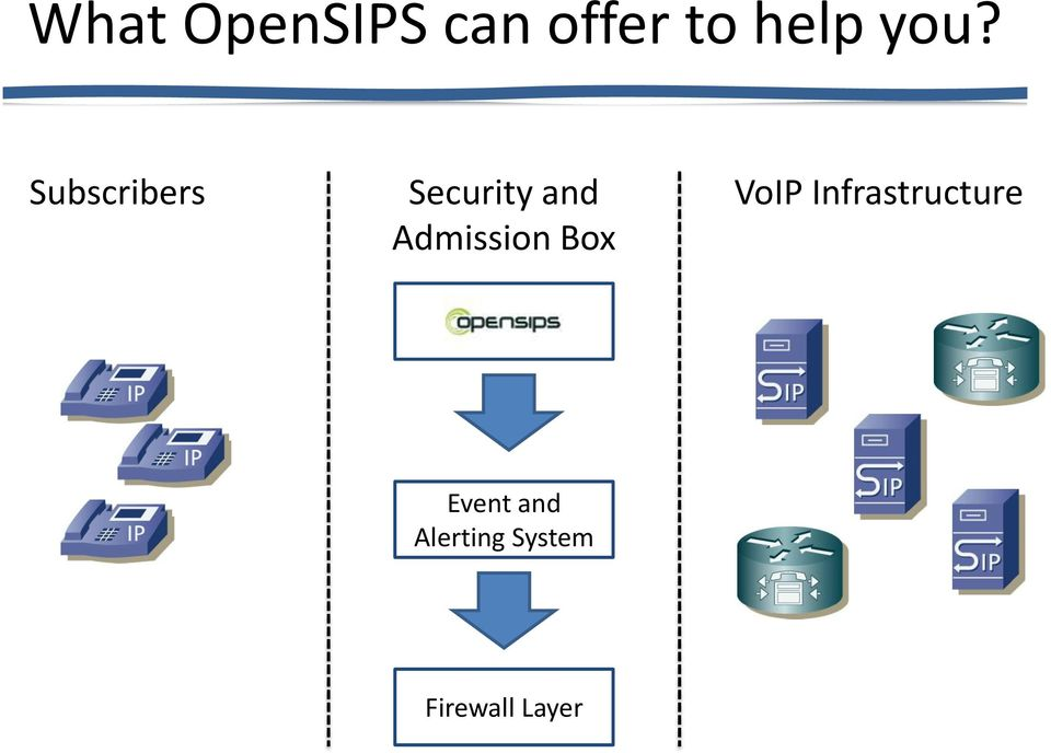 Admission Box VoIP Infrastructure