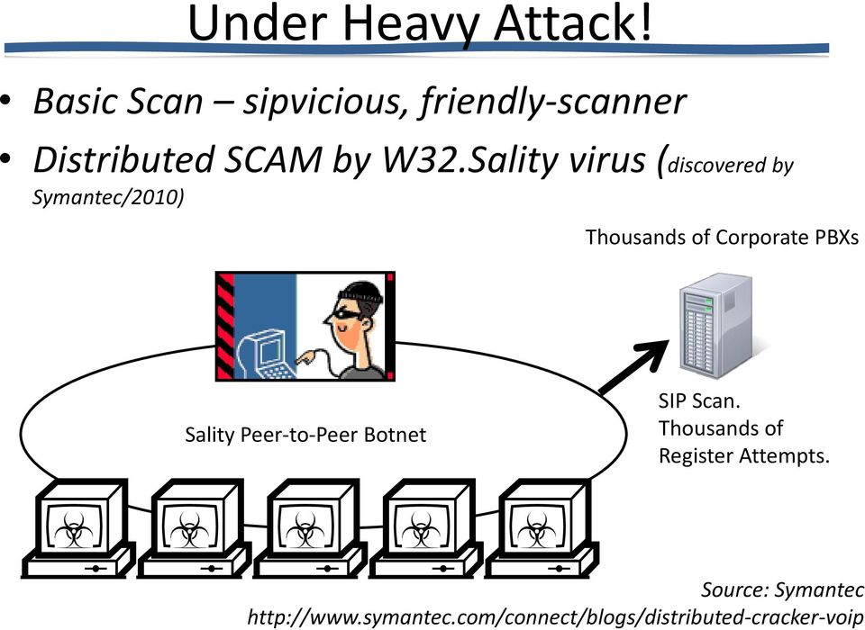 Sality virus (discovered by Symantec/2010) Thousands of Corporate PBXs