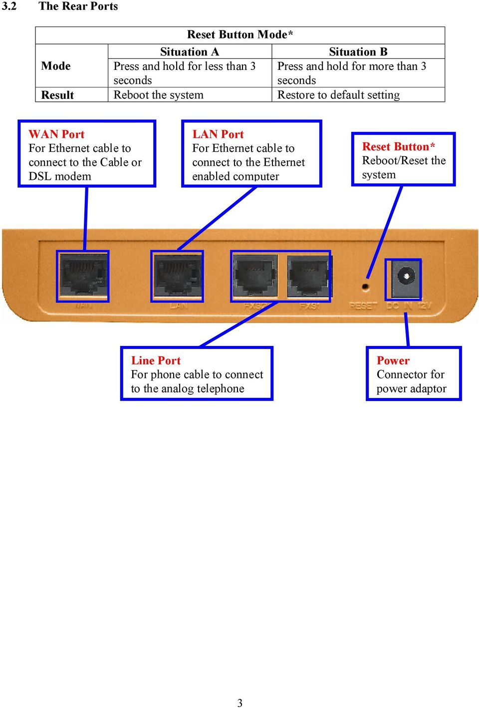 connect to the Cable or DSL modem LAN Port For Ethernet cable to connect to the Ethernet enabled computer Reset