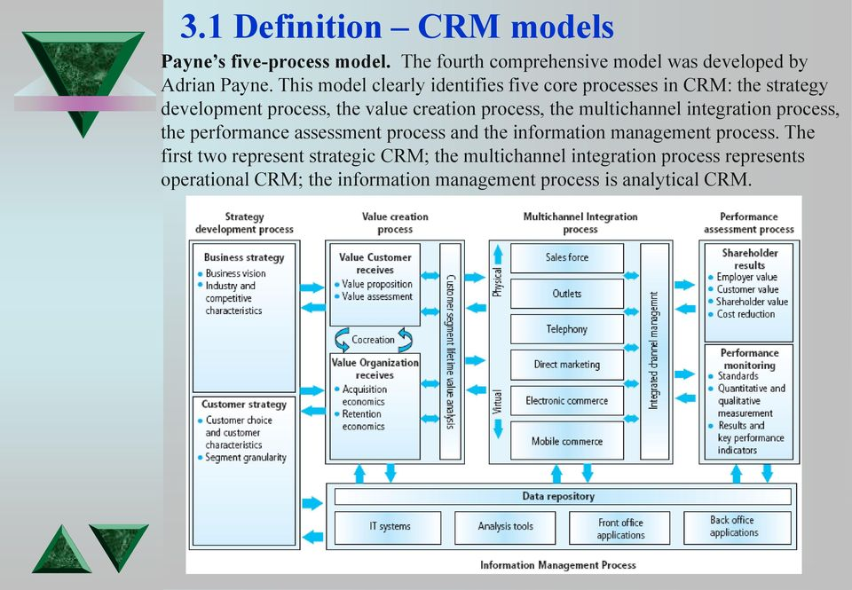 What is Operational CRM