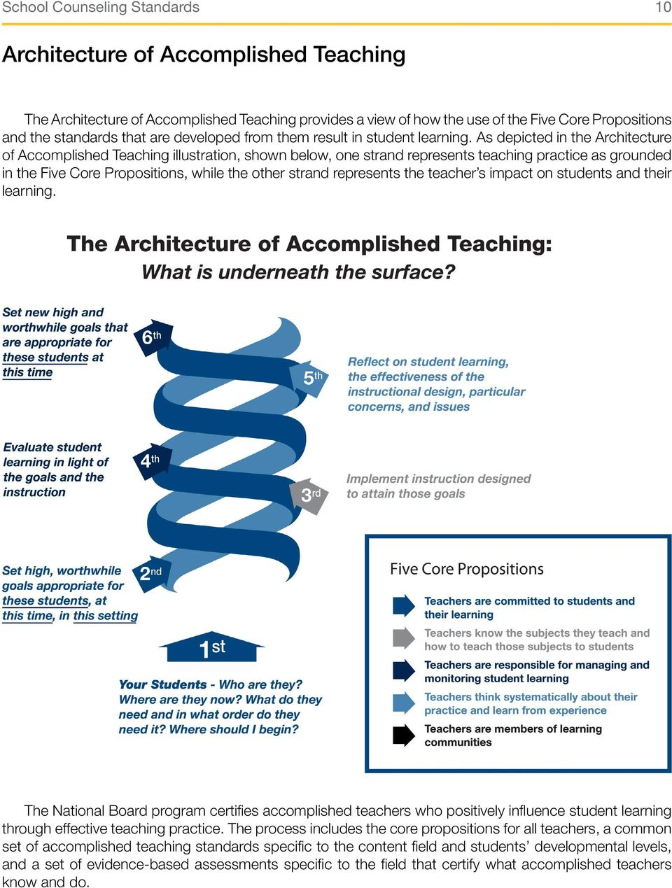 As depicted in the Architecture of Accomplished Teaching illustration, shown below, one strand represents teaching practice as grounded in the Five Core Propositions, while the other strand