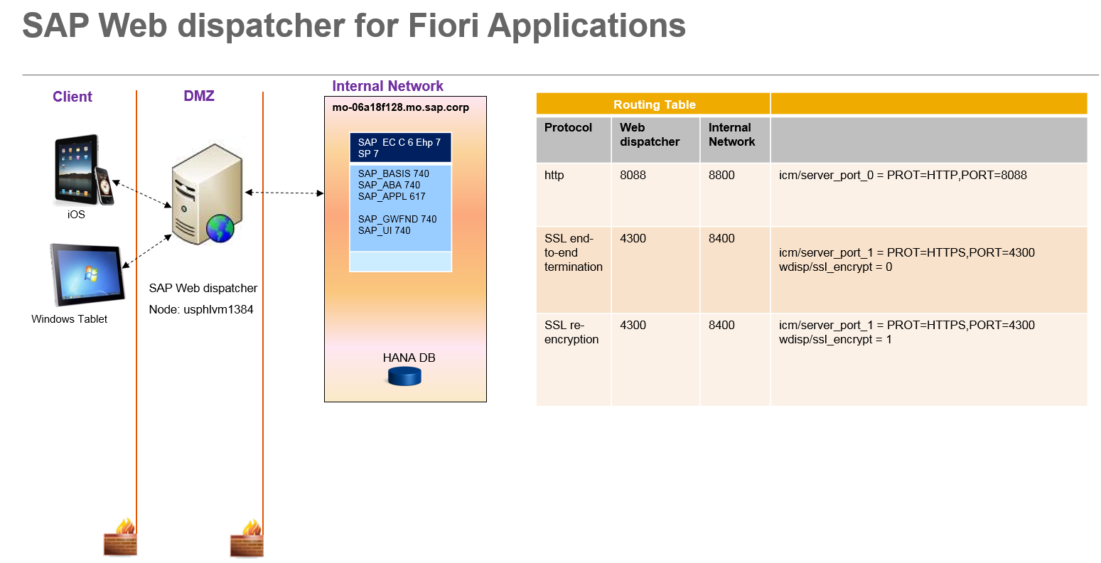 How to guide sap web dispatcher for fiori applications pdf for Architecture web