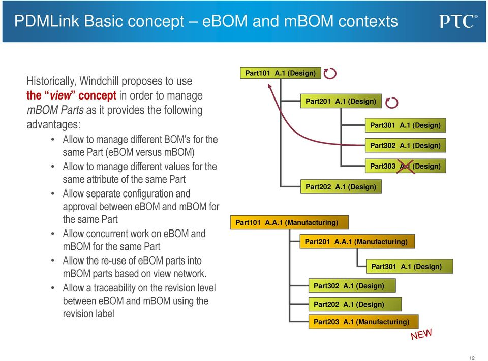 Allow concurrent work on ebom and mbom for the same Part Allow the re-use of ebom parts into mbom parts based on view network.