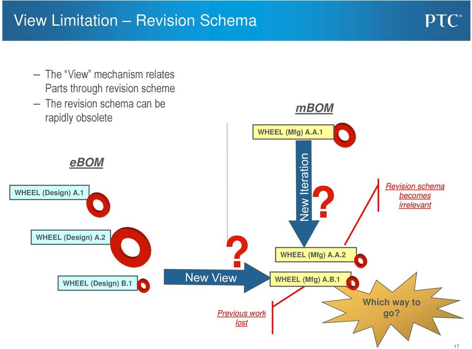 A.1 WHEEL (Design) A.1 ebom? Revision schema becomes irrelevant WHEEL (Design) A.