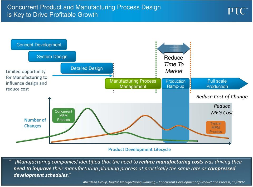 MFG Cost Typical MPM Process Product Development Lifecycle [Manufacturing companies] identified that the need to reduce manufacturing costs was driving their need to improve their