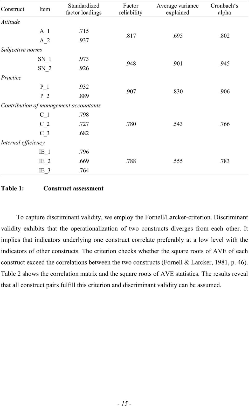 783 Table 1: Construct assessment To capture discriminant validity, we employ the Fornell/Larcker-criterion.
