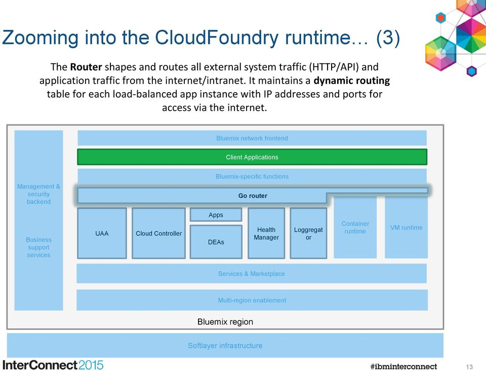 Bluemix network frontend Client Applications Management & security backend Go router Bluemix-specific functions Go router Go router Business support