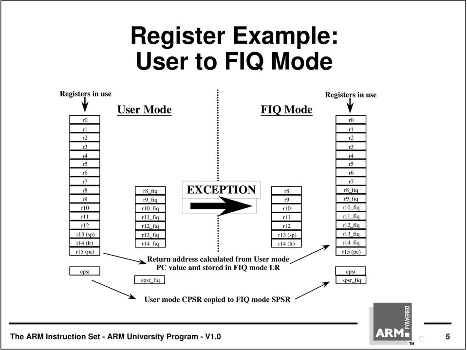 value and stored in FIQ mode LR spsr_fiq EXCEPTION FIQ Mode Registers in use r0 r1 r2 r3 r4 r5 r6 r7 r8_fiq r9_fiq r10_fiq r11_fiq