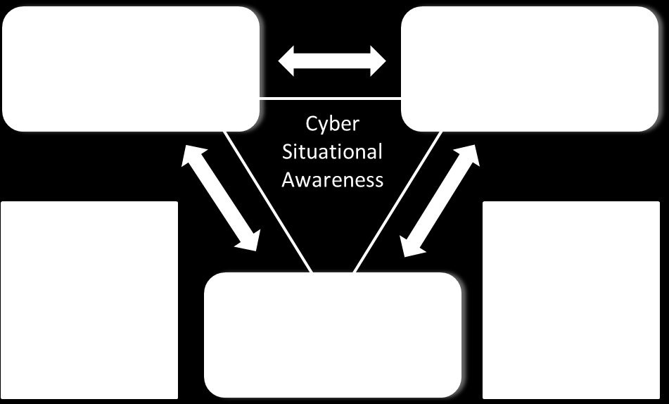 30 Figure 8 illustrates how cyber warfare is related to cyber network operations, cyber situational awareness and cyber support activities [93].