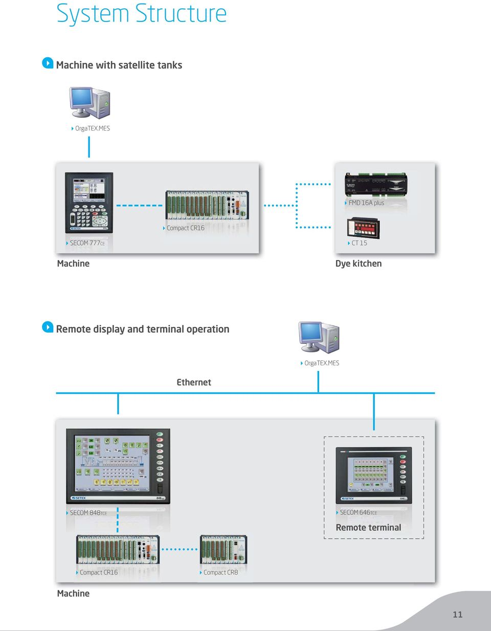 kitchen Remote display and terminal operation OrgaTEX.