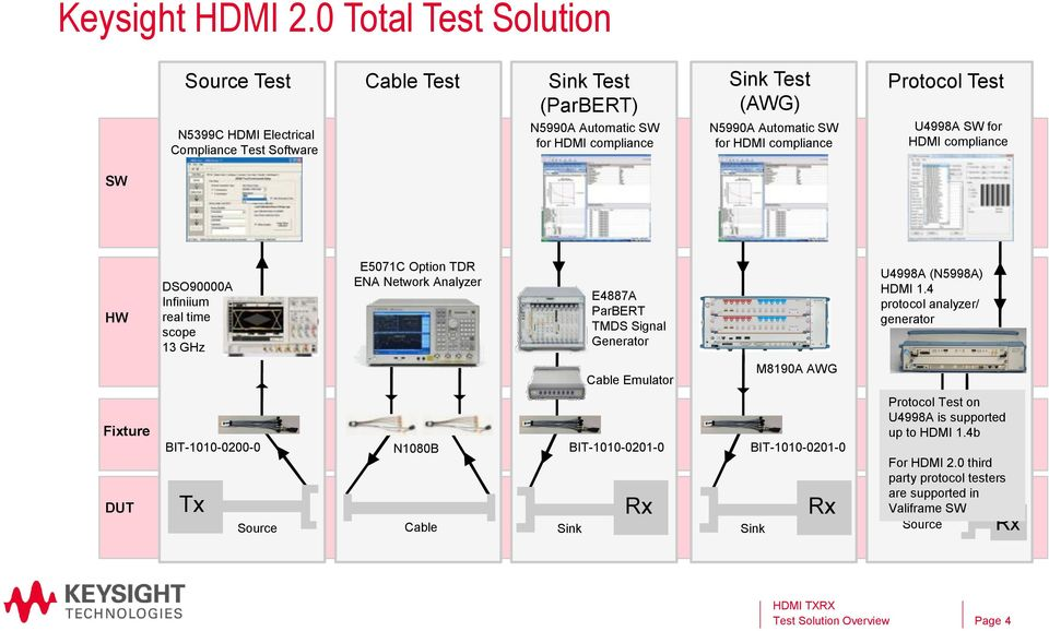 Automatic SW for HDMI compliance Protocol Test U4998A SW for HDMI compliance HW Fixture DUT DSO90000A Infiniium real time scope 13 GHz BIT-1010-0200-0 Tx Source E5071C Option TDR