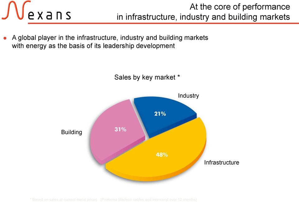 its leadership development Sales by key market * Industry Building Infrastructure *
