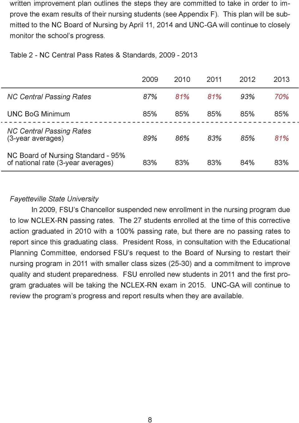 Table 2 - NC Central Pass Rates & Standards, 2009-2013 2009 2010 2011 2012 2013 NC Central Passing Rates 87% 81% 81% 93% 70% UNC BoG Minimum 85% 85% 85% 85% 85% NC Central Passing Rates (3-year