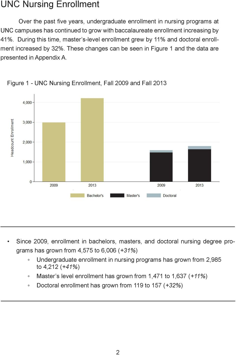Figure 1 - UNC Nursing Enrollment, Fall 2009 and Fall 2013 Since 2009, enrollment in bachelors, masters, and doctoral nursing degree programs has grown from 4,575 to 6,006 (+31%)