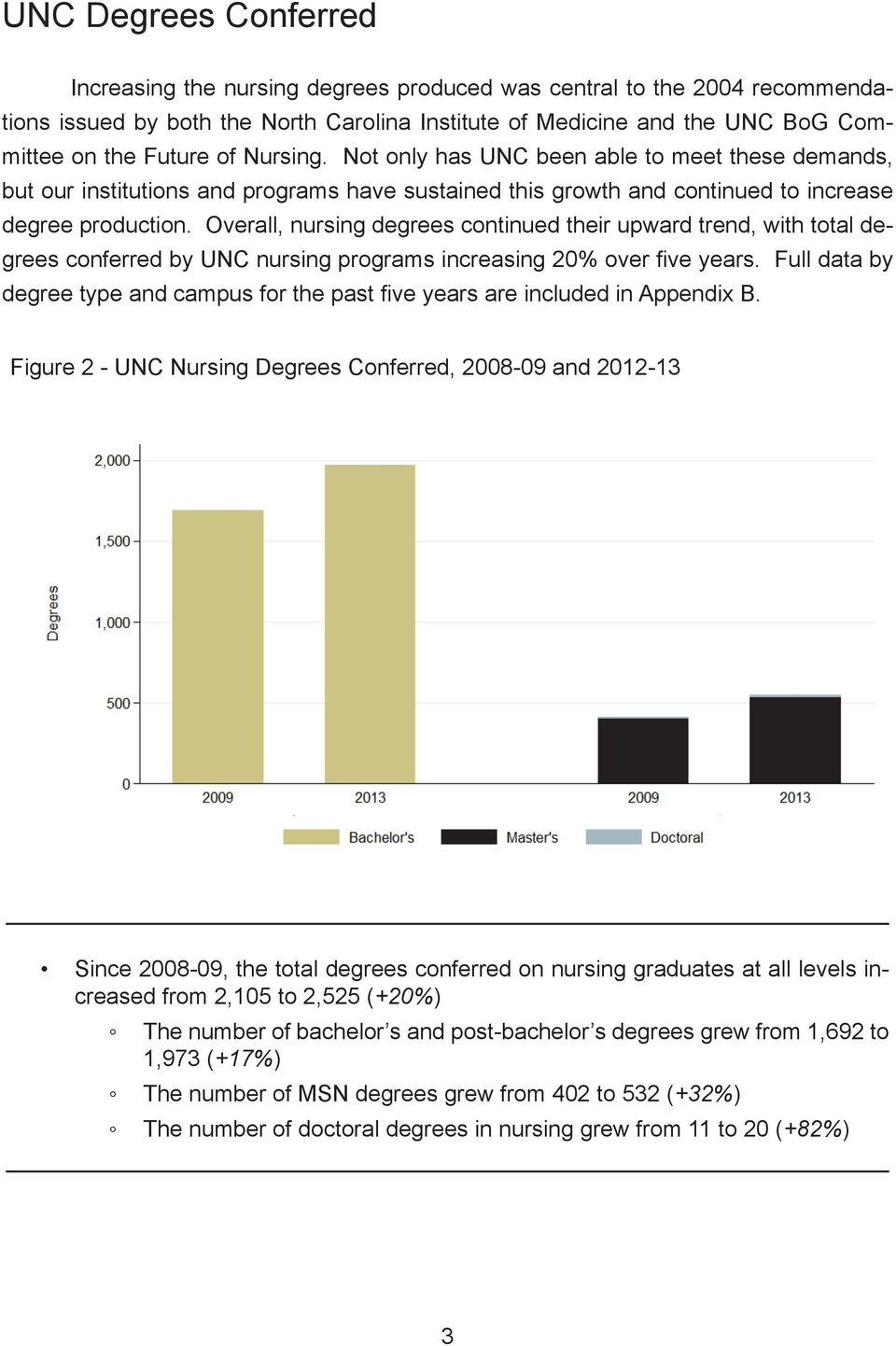 Overall, nursing degrees continued their upward trend, with total degrees conferred by UNC nursing programs increasing 20% over five years.