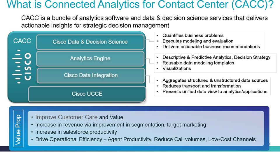 Cisco Data Integration Cisco UCCE Quantifies business problems Executes modeling and evaluation Delivers actionable business recommendations Descriptive & Predictive Analytics, Decision Strategy
