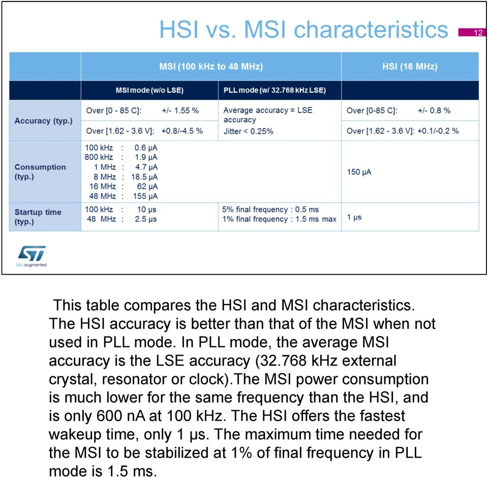 In PLL mode, the average MSI accuracy is the LSE accuracy (32.768 khz external crystal, resonator or clock).