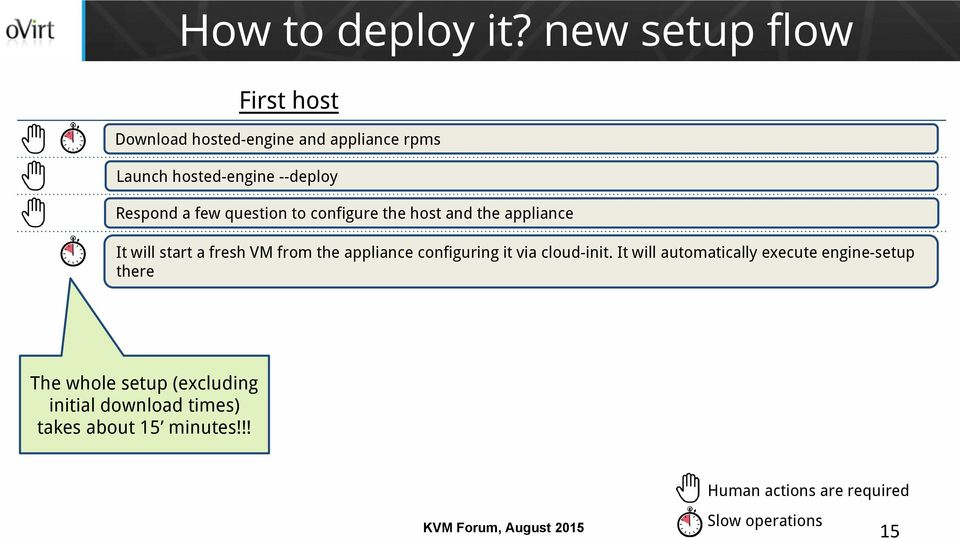 a few question to configure the host and the appliance It will start a fresh VM from the appliance