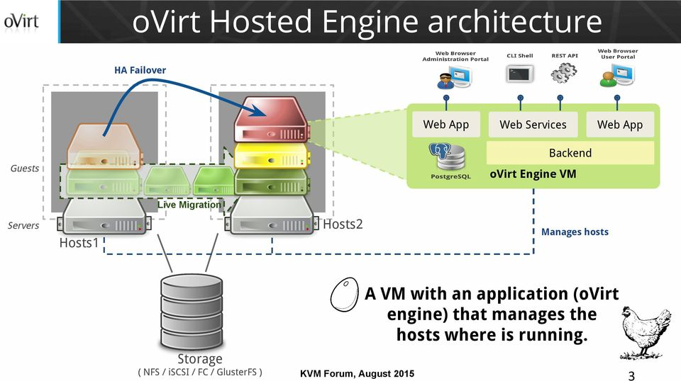 Manages hosts Hosts1 A VM with an application (ovirt engine) that