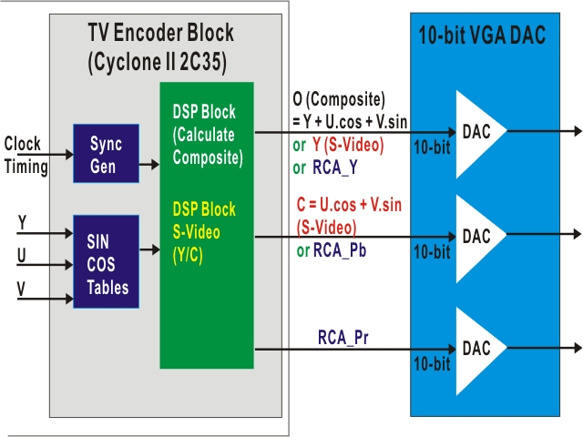 4.13 Implementing a TV Encoder Although the DE2 board does not include a TV encoder chip, the ADV7123 (10-bit high-speed triple ADCs) can be used to implement a professional-quality TV encoder with