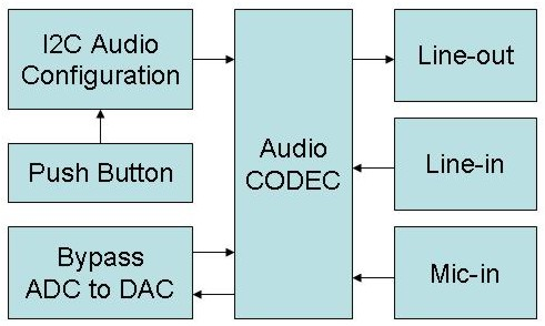 As indicated in Figure 5.7, the I2C interface is used to configure the Audio CODEC.