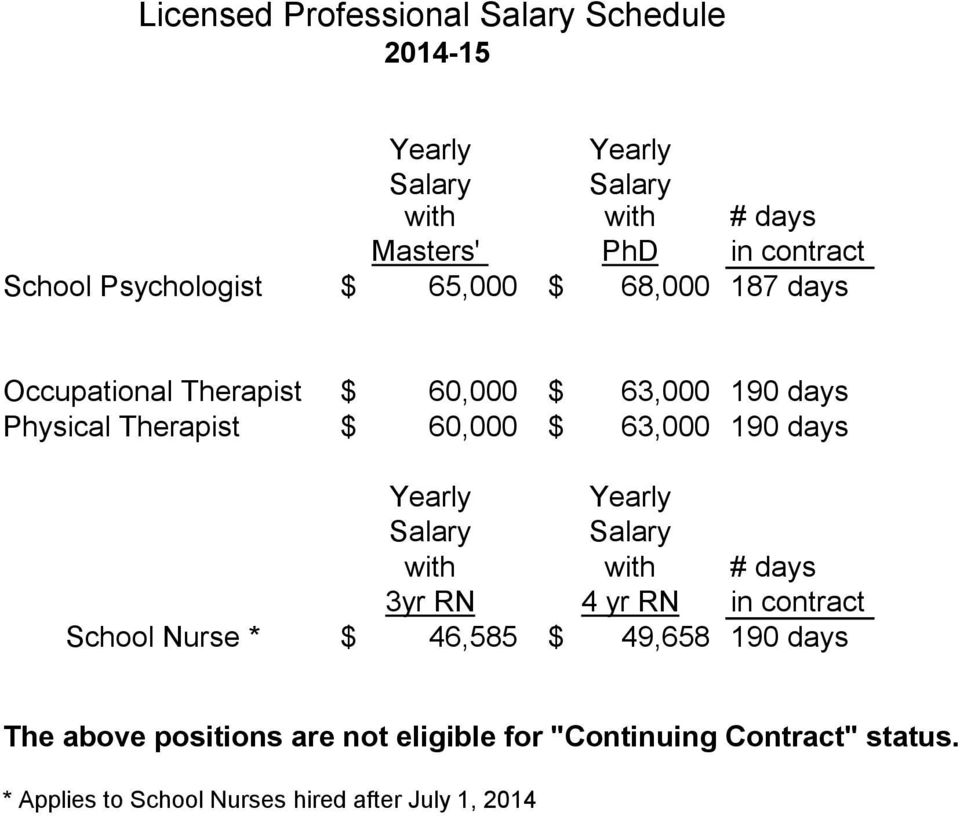 63,000 190 days Yearly Yearly Salary Salary with with # days 3yr RN 4 yr RN in contract School Nurse * $ 46,585 $ 49,658