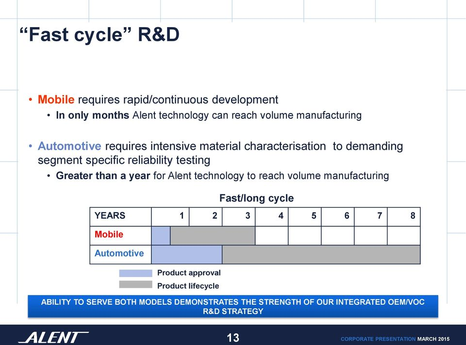 Greater than a year for Alent technology to reach volume manufacturing Fast/long cycle YEARS 1 2 3 4 5 6 7 8 Mobile