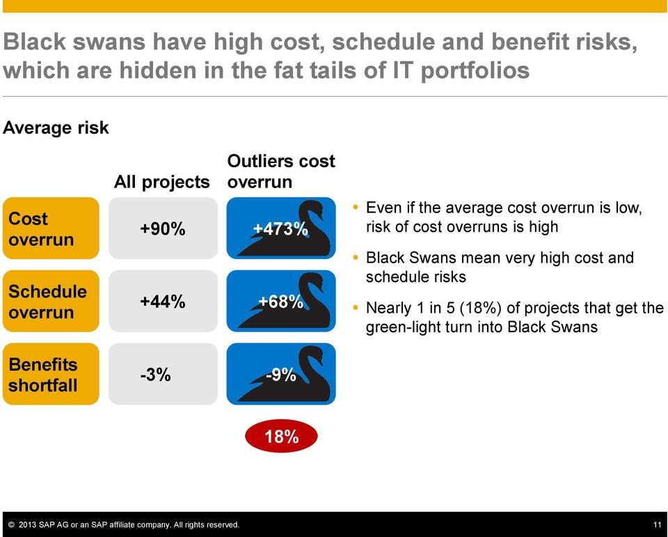 risk of cost overruns is high Black Swans mean very high cost and schedule risks Nearly 1 in 5 (18%) of projects that get the