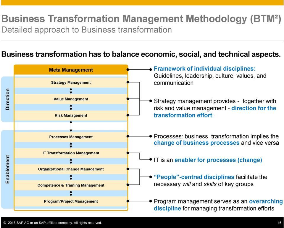 direction for the transformation effort; Processes IT Transformation Organizational Change Competence & Training Processes: business transformation implies the change of business processes and vice