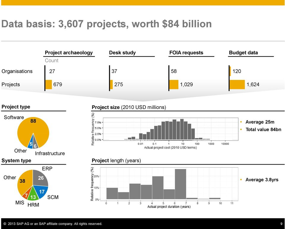 Software 88 Average 25m Total value 84bn Other 5 System type Other 38 6 Infrastructure 26 ERP Project