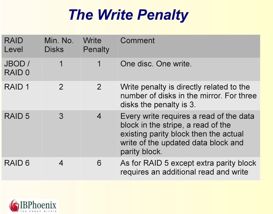 RAID 5 3 4 Every write requires a read of the data block in the stripe, a read of the existing parity block then the