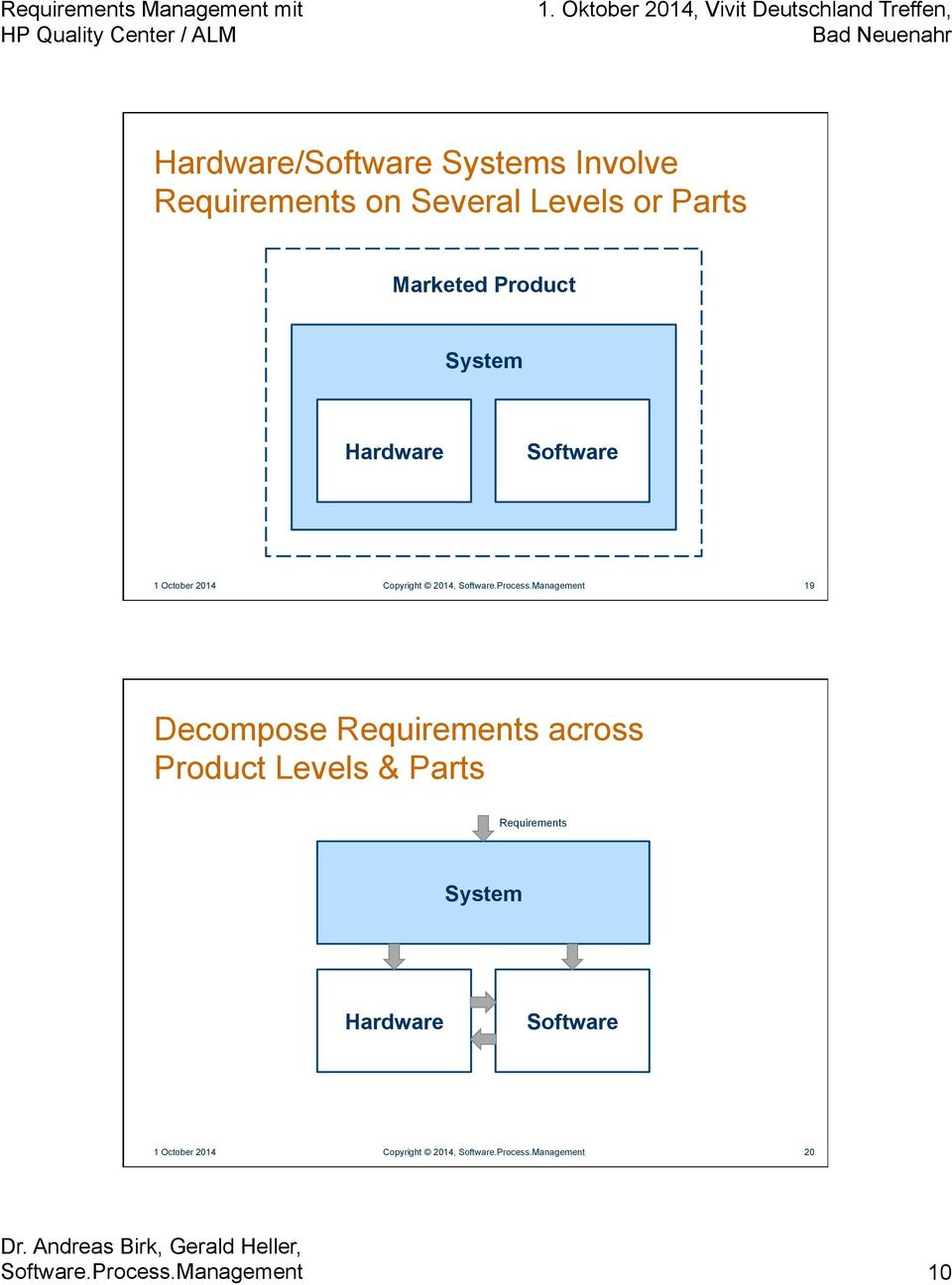 Management 19 Decompose Requirements across Product Levels & Parts Requirements Management