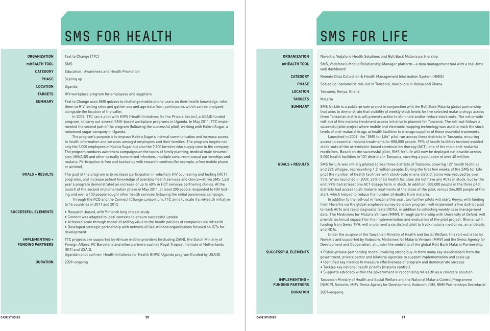 Change uses SMS quizzes to challenge mobile phone users on their health knowledge, refer them to HIV testing sites and gather sex and age data from participants which can be analyzed alongside the