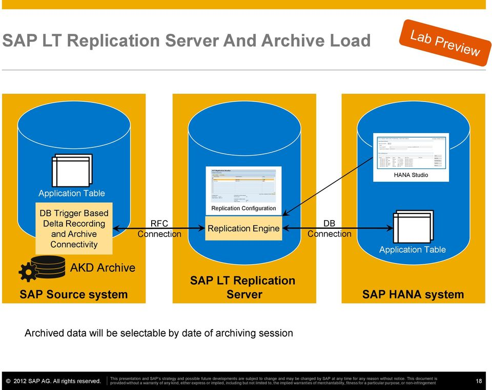 Replication Engine DB Connection Application Table AKD Archive SAP Source system SAP LT