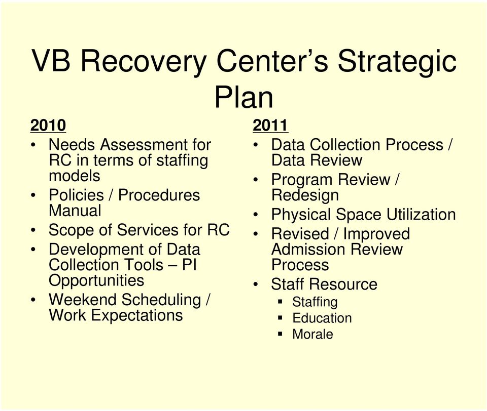 Scheduling / Work Expectations 2011 Data Collection Process / Data Review Program Review / Redesign