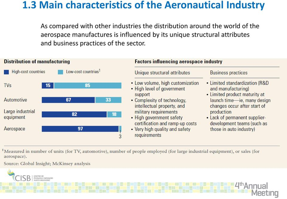 world of the aerospace manufactures is influenced by its
