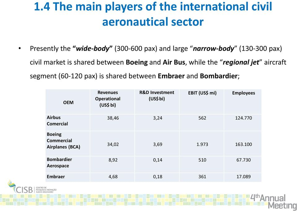 between Embraer and Bombardier; OEM Revenues Operational (US$ bi) R&D Investment (US$ bi) EBIT (US$ mi) Employees Airbus Comercial