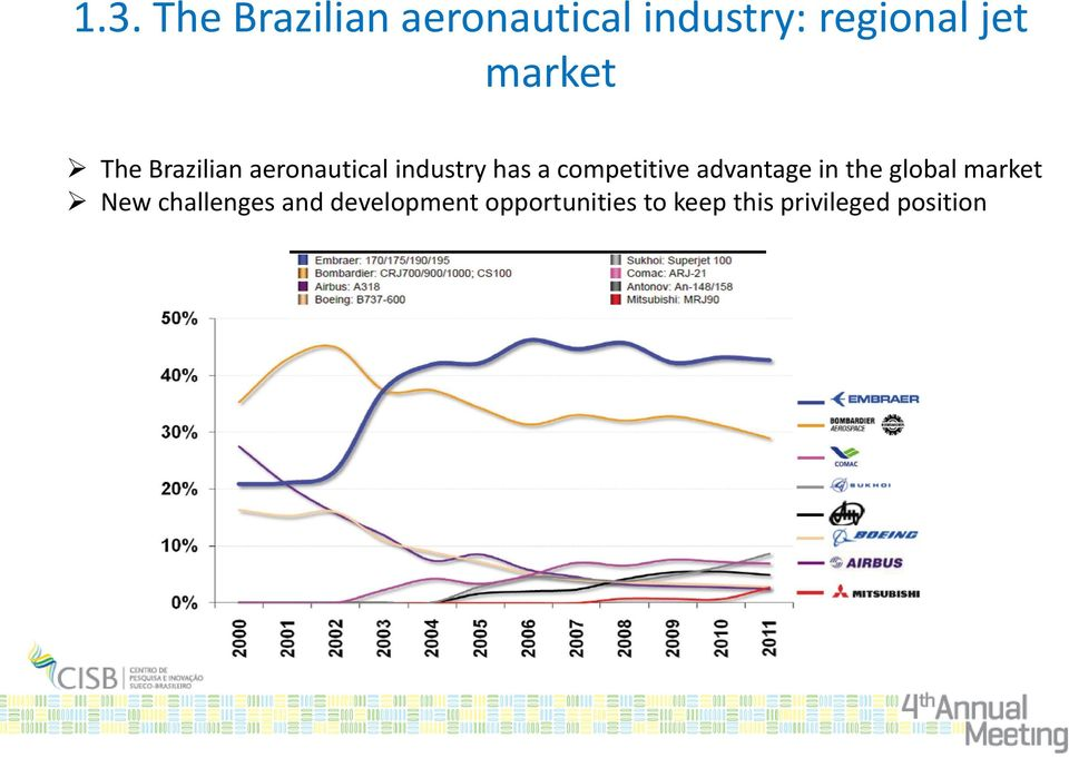 competitive advantage in the global market New
