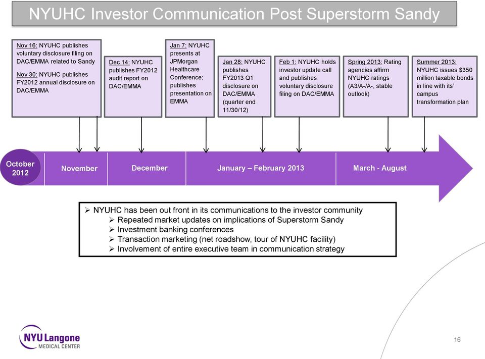 (quarter end 11/30/12) Feb 1: NYUHC holds investor update call and publishes voluntary disclosure filing on DAC/EMMA Spring 2013: Rating agencies affirm NYUHC ratings (A3/A-/A-, stable outlook)