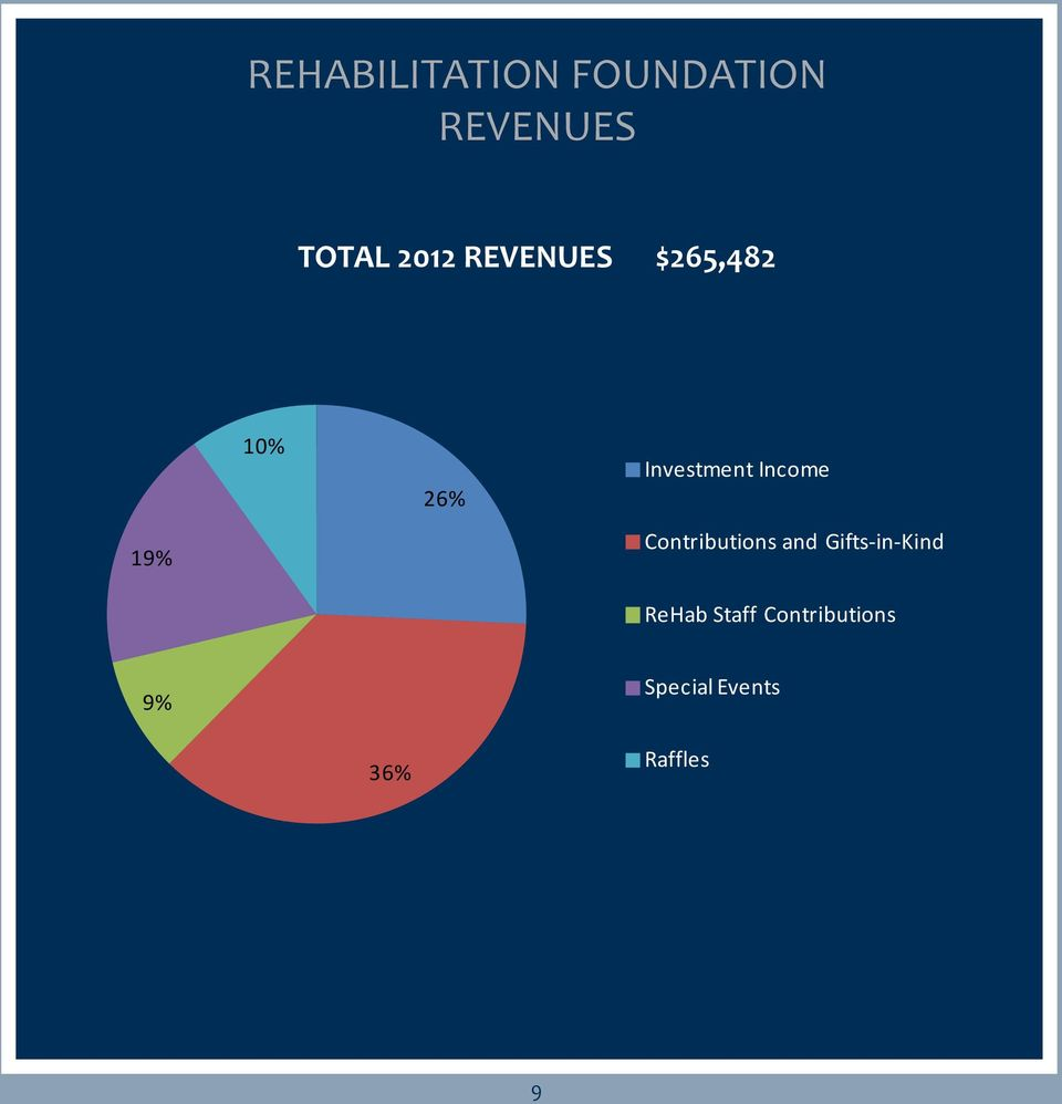 Income Contributions and Gifts-in-Kind ReHab
